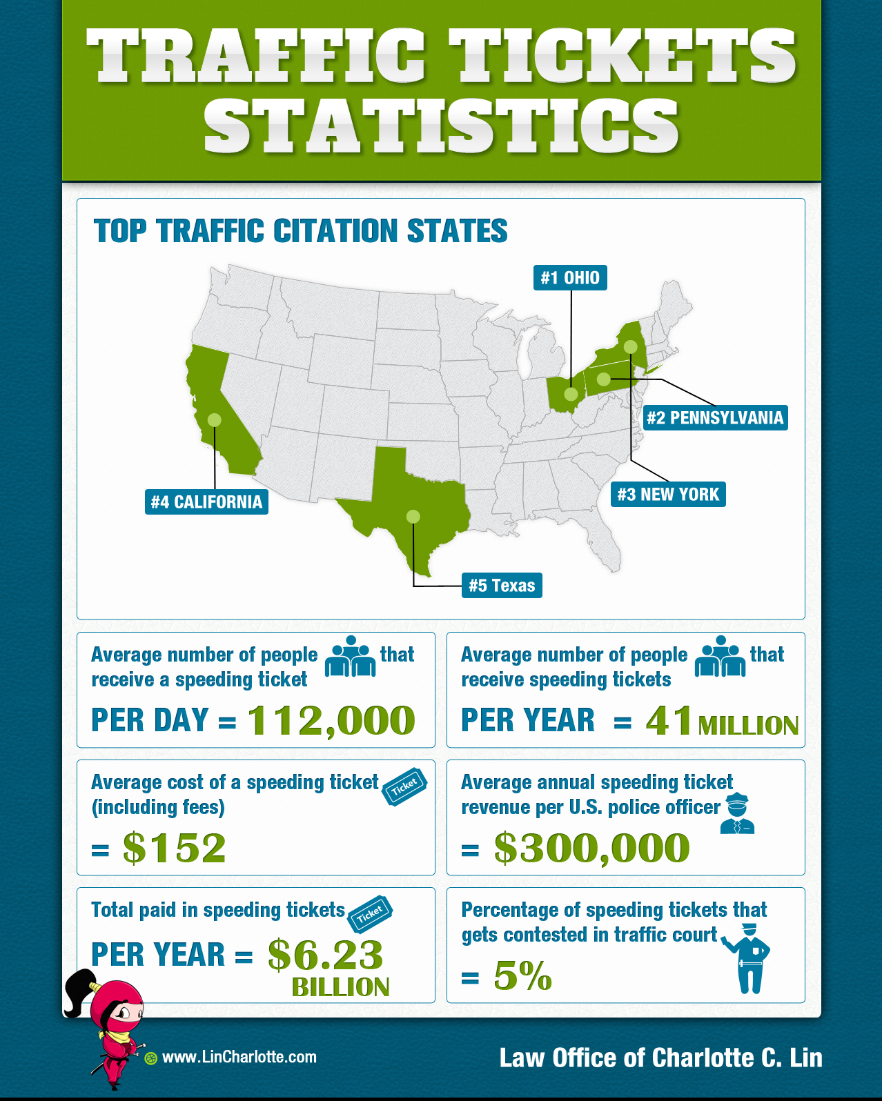 Traffic_Tickets_Statistics (2)