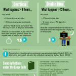 California Labor Laws INFOGRAPHICS part 1 Overtime Pay