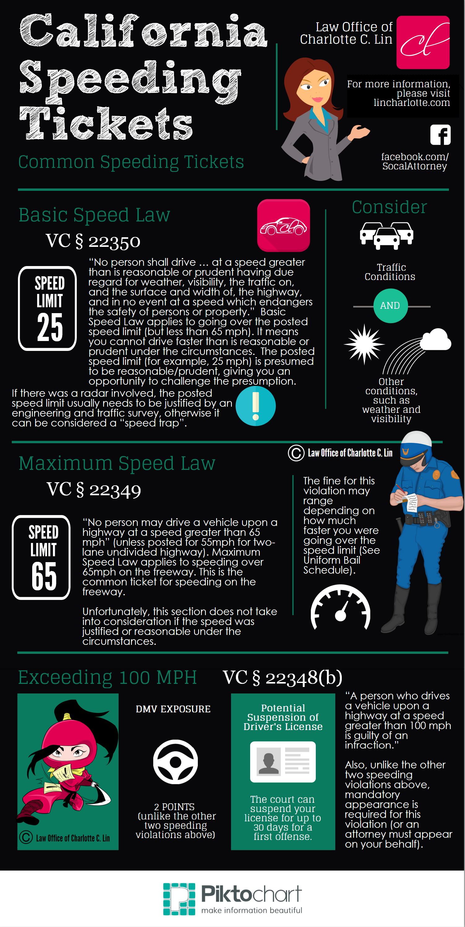 California Speeding Tickets INFOGRAPHICS