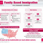Law Office of Charlotte C. Lin Family Based Immigration INFOGRAPHICS